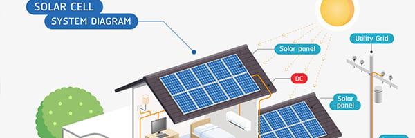 How Does Home Solar Energy Work?